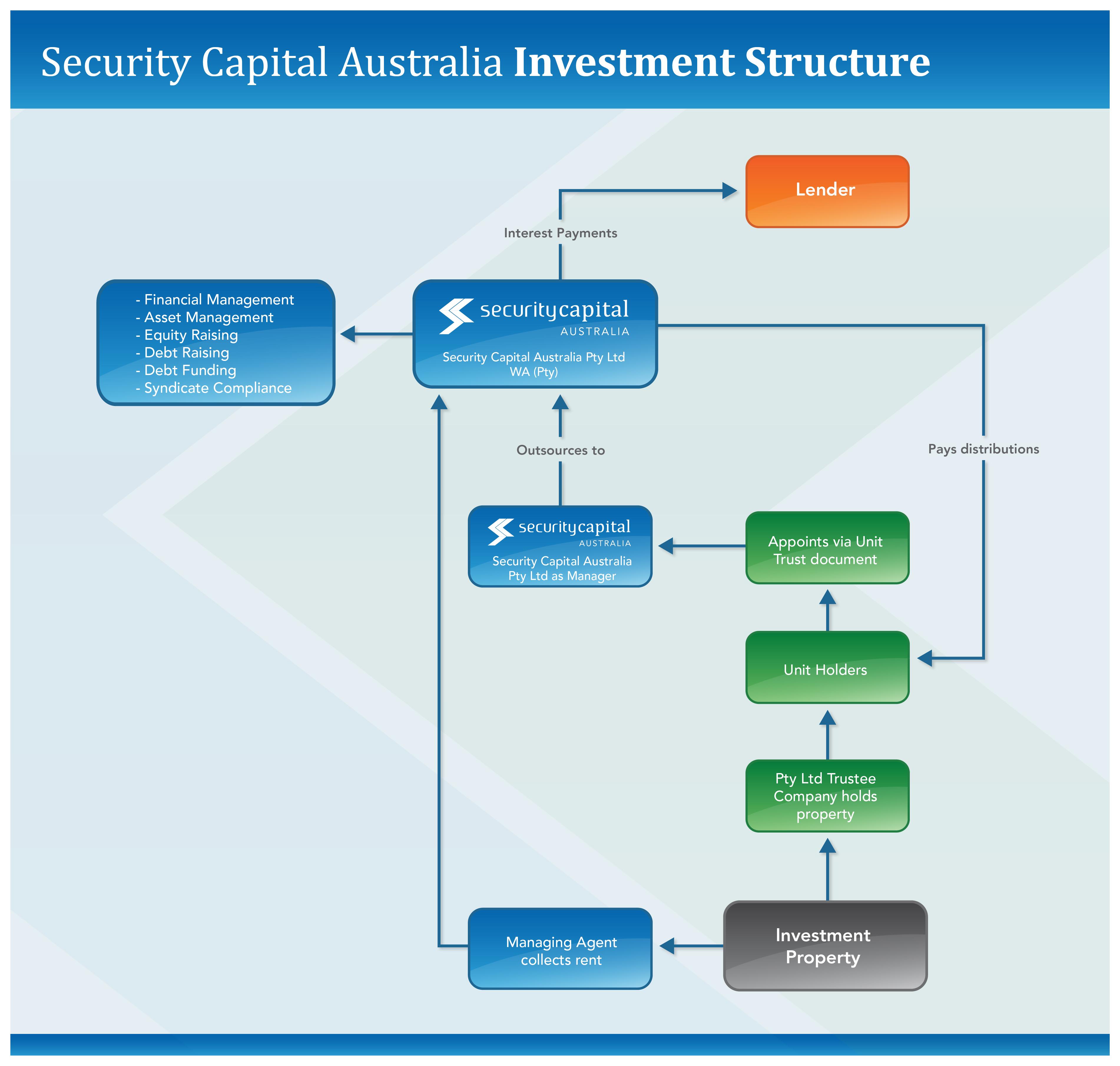 Security Capital Group 105